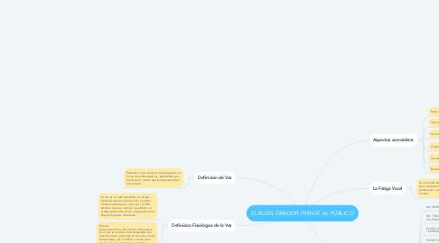 Mind Map: EL BUEN ORADOR FRENTE AL PÚBLICO