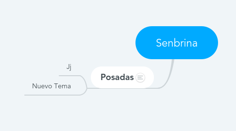 Mind Map: Senbrina