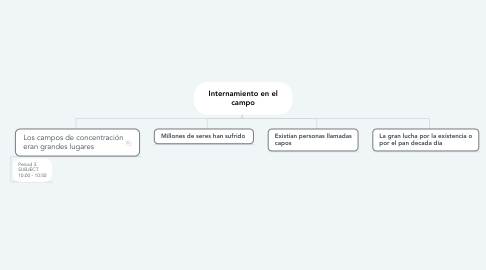 Mind Map: Internamiento en el campo