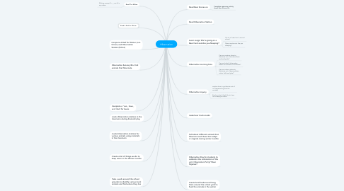 Mind Map: Hibernation