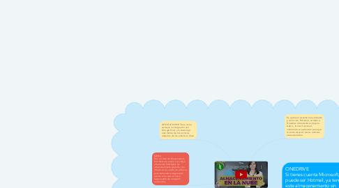 Mind Map: Herramientas para almacenamiento en la nube