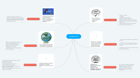 Mind Map: NORMAS ISO