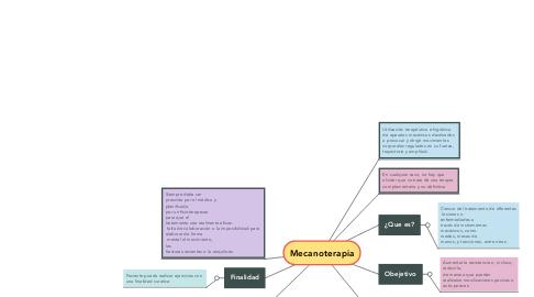 Mind Map: Mecanoterapia