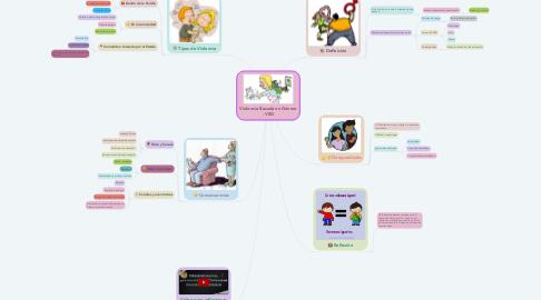 Mind Map: Violencia Basada en Género - VBG