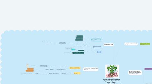 Mind Map: Acceso a recursos genéticos. Biopiratería: la privatización de los ámbitos   de la comunidad   Silvia Ribeiro