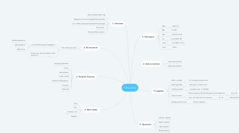 Mind Map: C# tutorial