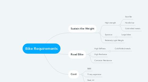 Mind Map: Bike Requirements