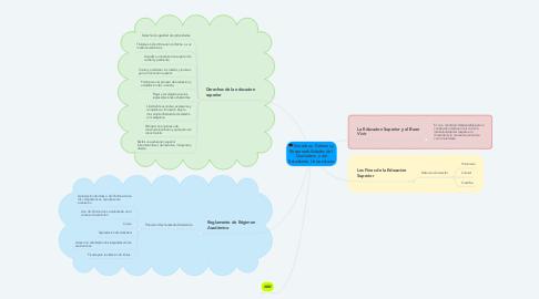 Mind Map: Derechos, Deberes y Responsabilidades del  Ciudadano y del Estudiante Universitario