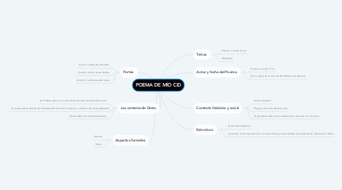 Mind Map: POEMA DE MÍO CID