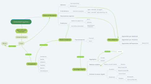 Mind Map: Embodied Cognition
