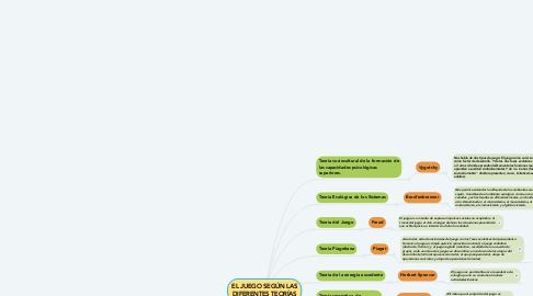 Mind Map: EL JUEGO SEGÚN LAS DIFERENTES TEORÍAS