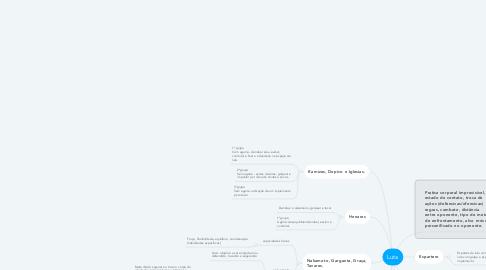 Mind Map: Luta