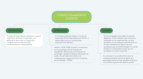 Mind Map: CONDICIONAMIENTO CLASICO