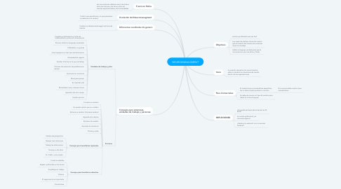Mind Map: NEUROMANAGMENT