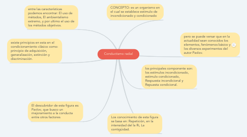 Mind Map: Conductismo radial
