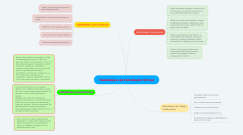 Mind Map: Habilidades del Estudiante Virtual
