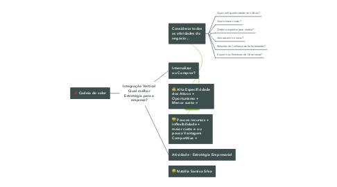Mind Map: Integração Vertical Qual melhor Estratégia para a empresa?
