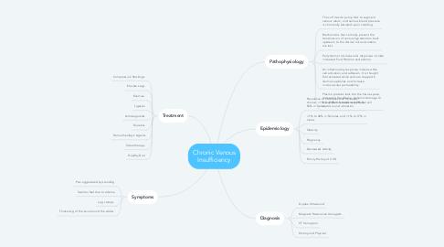 Mind Map: Chronic Venous Insufficiency