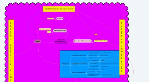 Mind Map: SISTEMAS DE INFORMACION DE LA I.E.D CAMPO ALEGRE