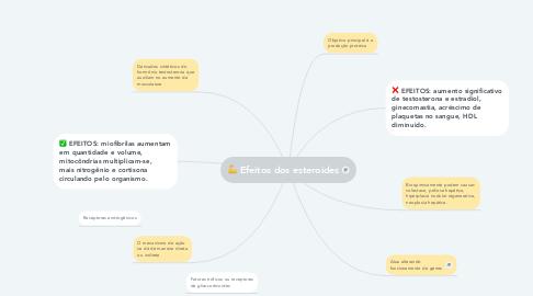 Mind Map: Efeitos dos esteroides