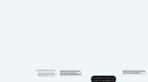 Mind Map: AGILIDADE E FLUIDEZ NO FLUXO DE ORÇAMENTOS