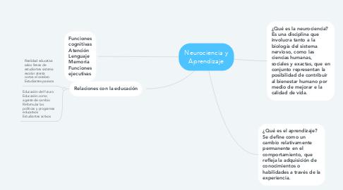 Mind Map: Neurociencia y Aprendizaje
