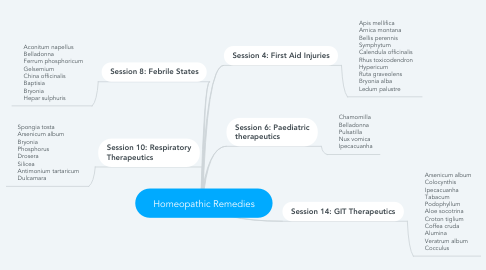 Mind Map: Homeopathic Remedies