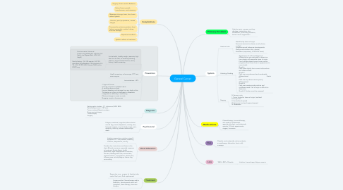 Mind Map: General Cancer
