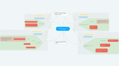 Mind Map: BILINGUAL EDUCATION PROGRAMMES