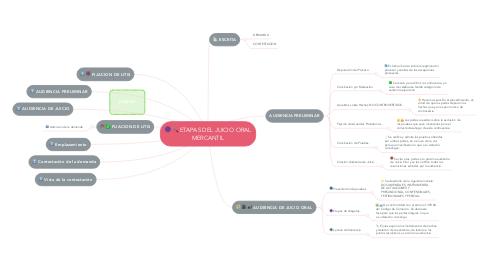 Mind Map: ETAPAS DEL JUICIO ORAL MERCANTIL