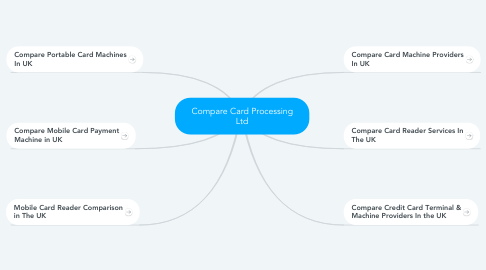 Mind Map: Compare Card Processing Ltd