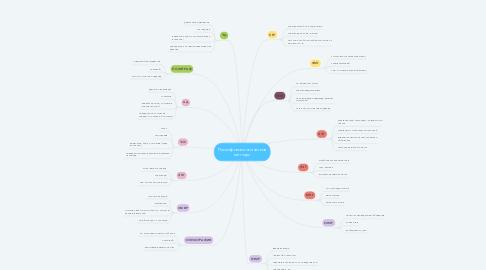 Mind Map: Психофизиологические методы