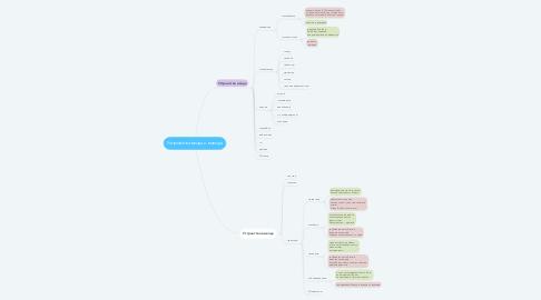 Mind Map: Устройства ввода и вывода
