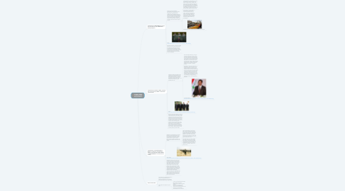 Mind Map: Iraq War: Rights, Freedoms, and Responsibilities