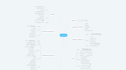 Mind Map: طرق التدريس