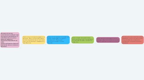 Mind Map: Повышение квалификации учителя в московской школе