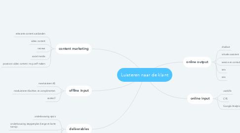 Mind Map: Luisteren naar de klant