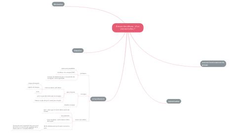 Mind Map: Erreurs des élèves : d'où viennent-elles ?
