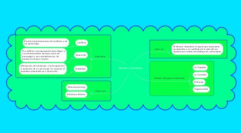Mind Map: Genero Dramatico