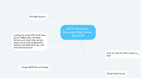 Mind Map: SMTP Mail Server - Dedicated Email Server - Buy SMTP