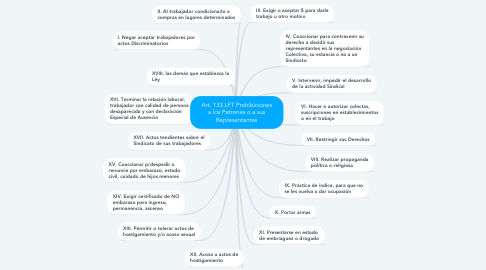 Mind Map: ÉXITO