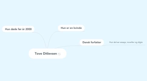 Mind Map: Tove Ditlevsen