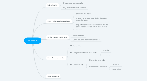 Mind Map: EL ERROR