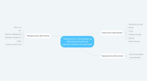 Mind Map: Техническое и программное обеспечение учителя русского языка и литературы