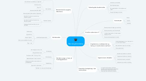 Mind Map: Teknologiforståelse