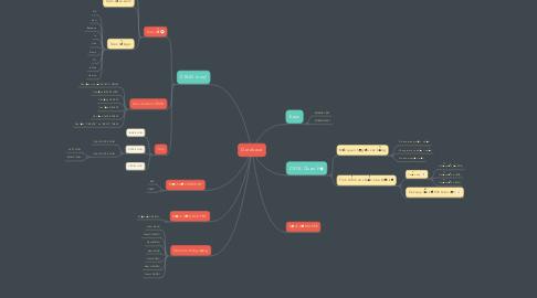 Mind Map: Database