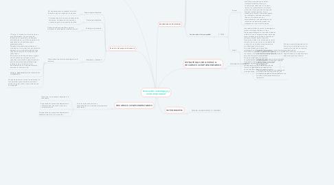 Mind Map: Innovación tecnológica y éxito empresarial