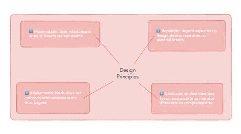 Mind Map: Design Princípios