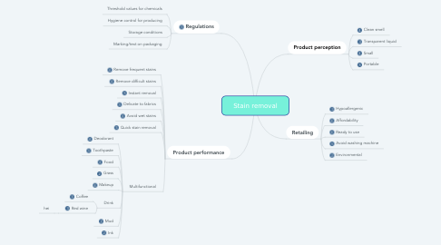 Mind Map: Stain removal