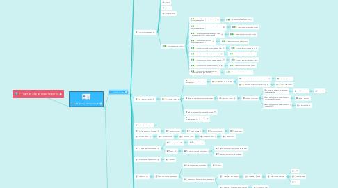 Mind Map: Портал Обучения и Развития